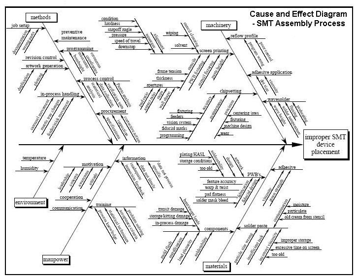 cause and effect diagram for smt assembly process