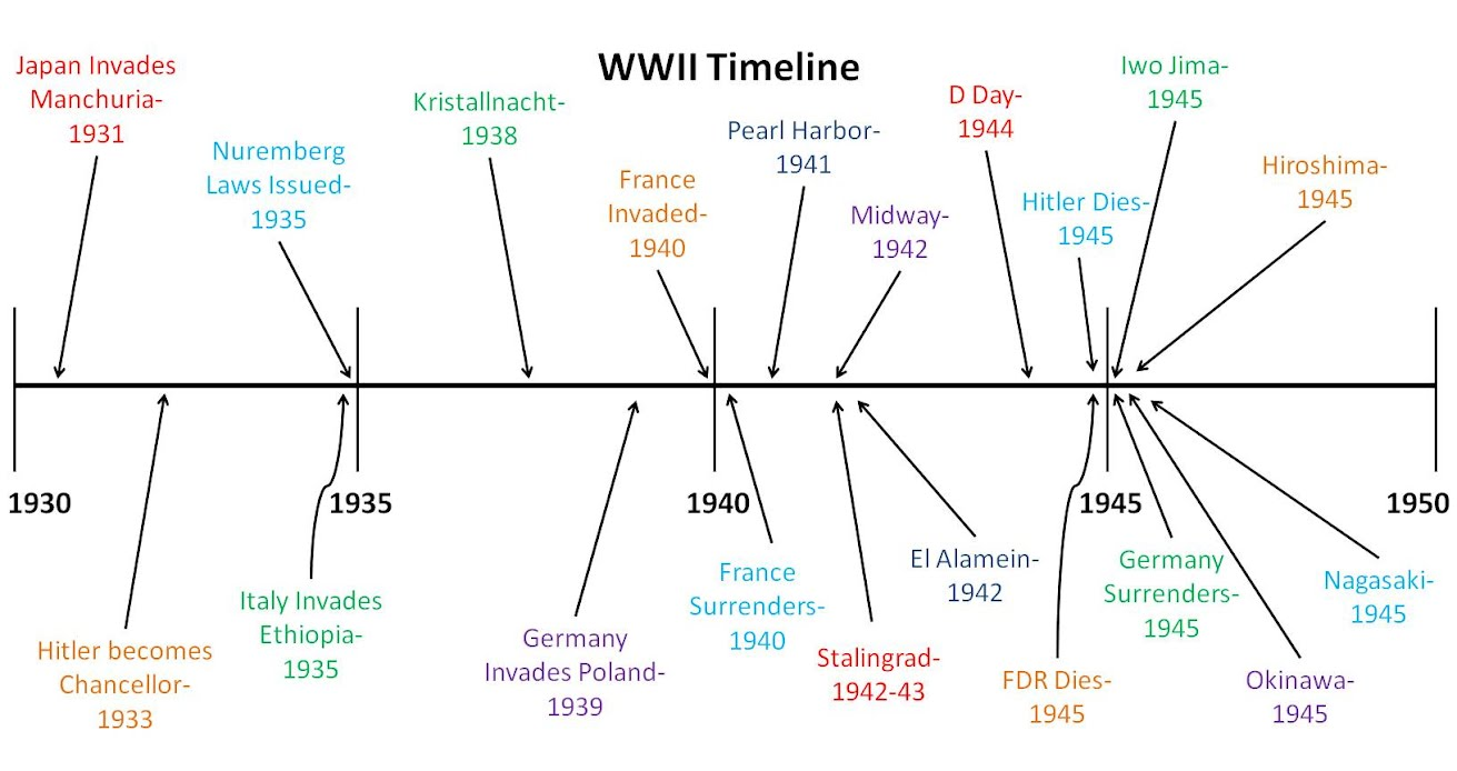 WWII Timeline - United States Takes on the World