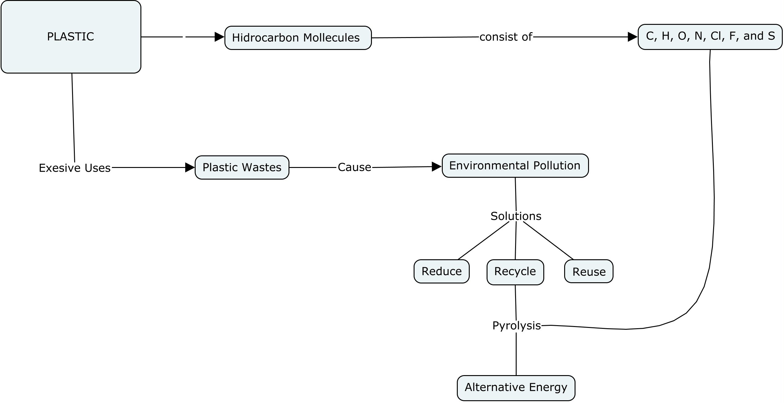 Example Of Concept Map 4.1.1 Create a Concept Map   Recycle Plastic Waste Into Fuel