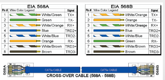 on 568a and 568b wiring diagram