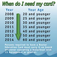 Washington State Boater's Education Card, Age Requirements