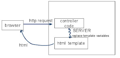 Web Applications: Say Hello - Programming in Python