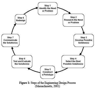 Design Process Using Integrated Software