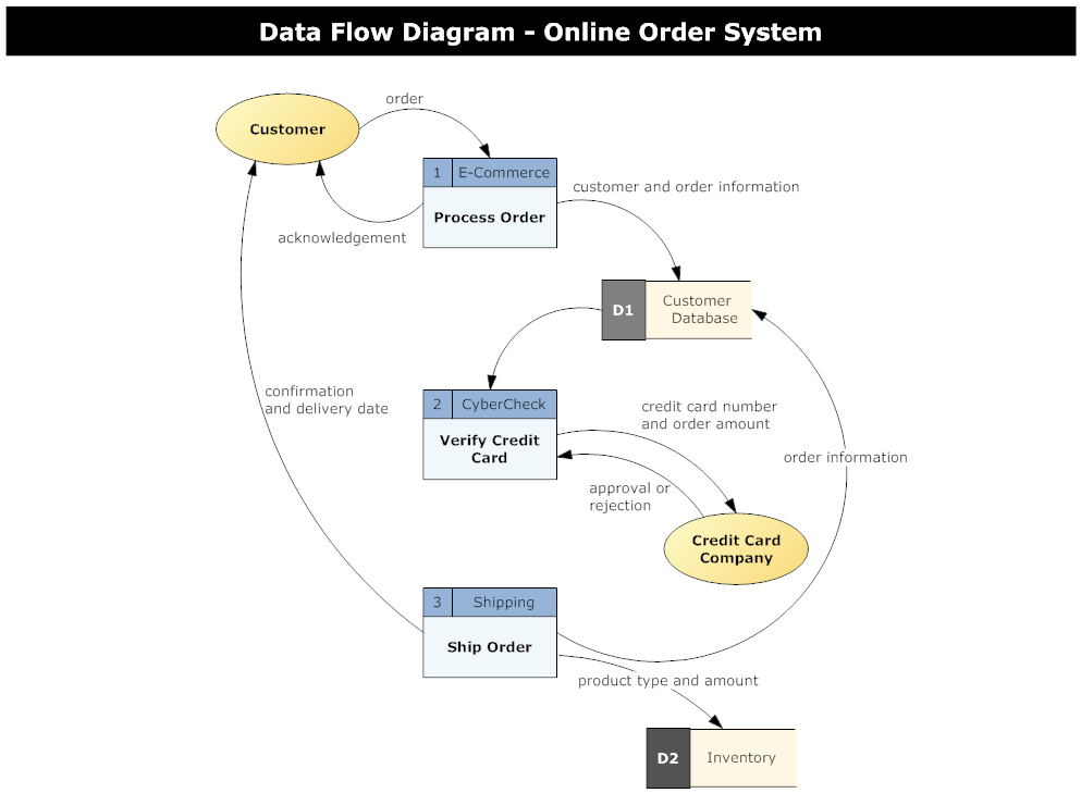 Draw Dfd Diagram Online Smartdraw Diagrams