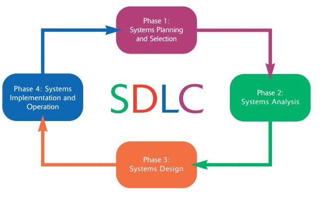 3 Sdlc Planning Analysis Design Implementation Ust Comp2 Com
