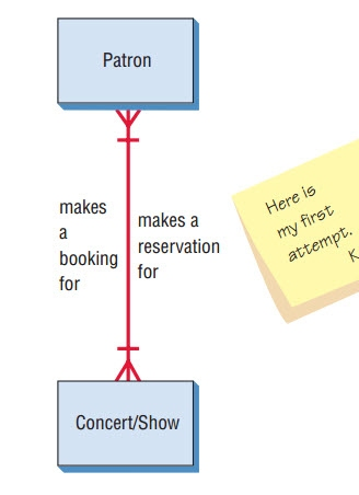 6 systems and the entity relationship model ust comp2 com the process isnt that simple of course and the e r diagram need not be that simple either the patron actually makes a reservation as shown in the next ccuart Gallery