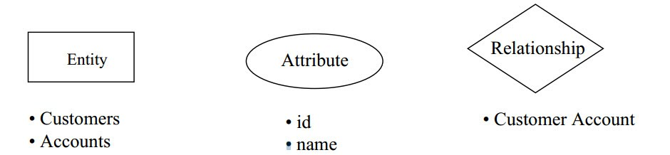 6 systems and the entity relationship model ust comp2 com erd example ccuart Images