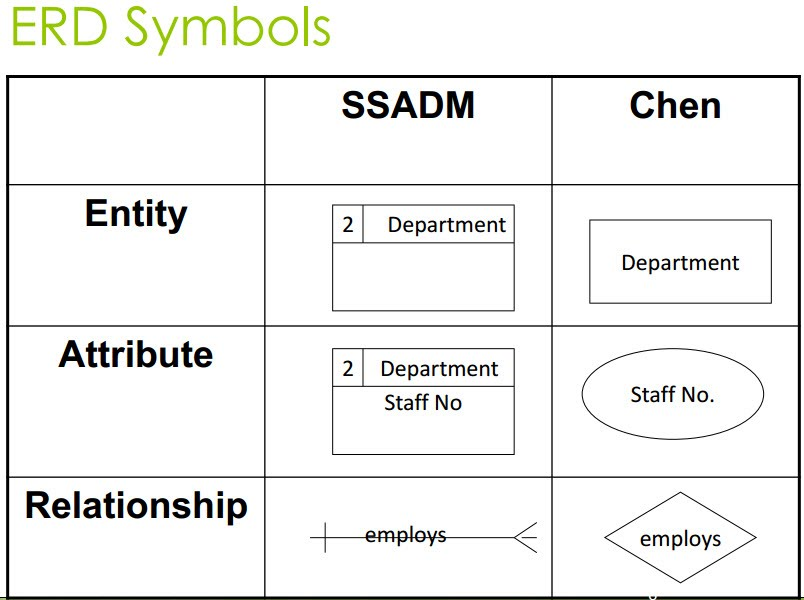 6 - Systems and the Entity-Relationship Model - ust-comp2-com