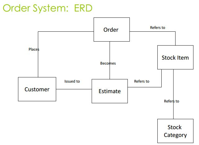 6 systems and the entity relationship model ust comp2 com an estimate refers to a stock items an order is placed by the customer an order refers to a stock items a stock item refers to a particular ccuart Images