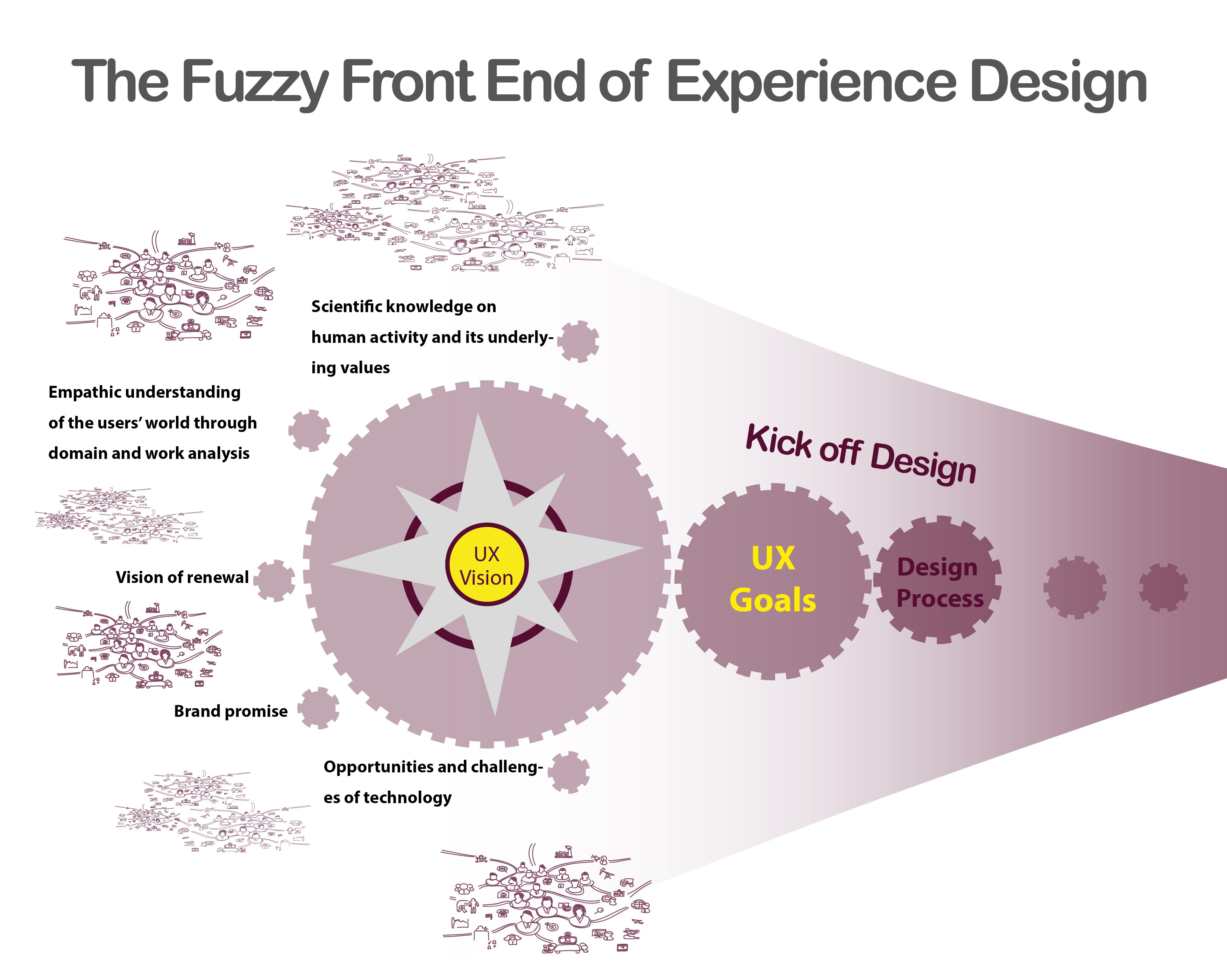 Nordichi 2014 workshop the fuzzy front end of experience for Household experience design