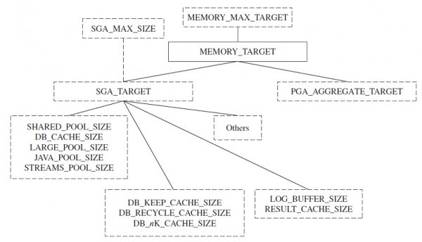 Damir Vadas, Oracle as I learned: Automatic Memory