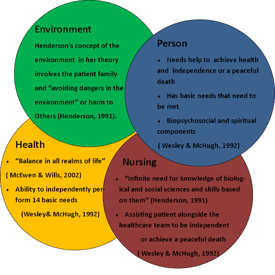 virginia henderson the nursing theorist Nursing theory: a nursing virgina henderson katherine kolcaba references nurse, theorist, and author virginia avenel henderson was born on november 30th.