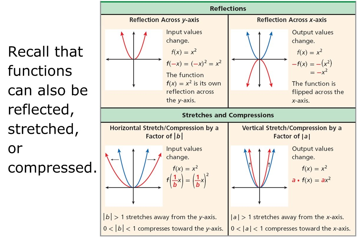 2 1 Using Transformations To Graph Quadratic Functions Day 2 on Parent Functions And Transformations Worksheet