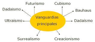 5 algunos movimientos vanguardistas la vanguardia es as for Caracteristicas del vanguardismo