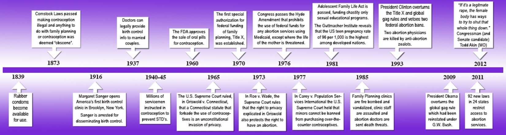 Reproductive Rights Timeline