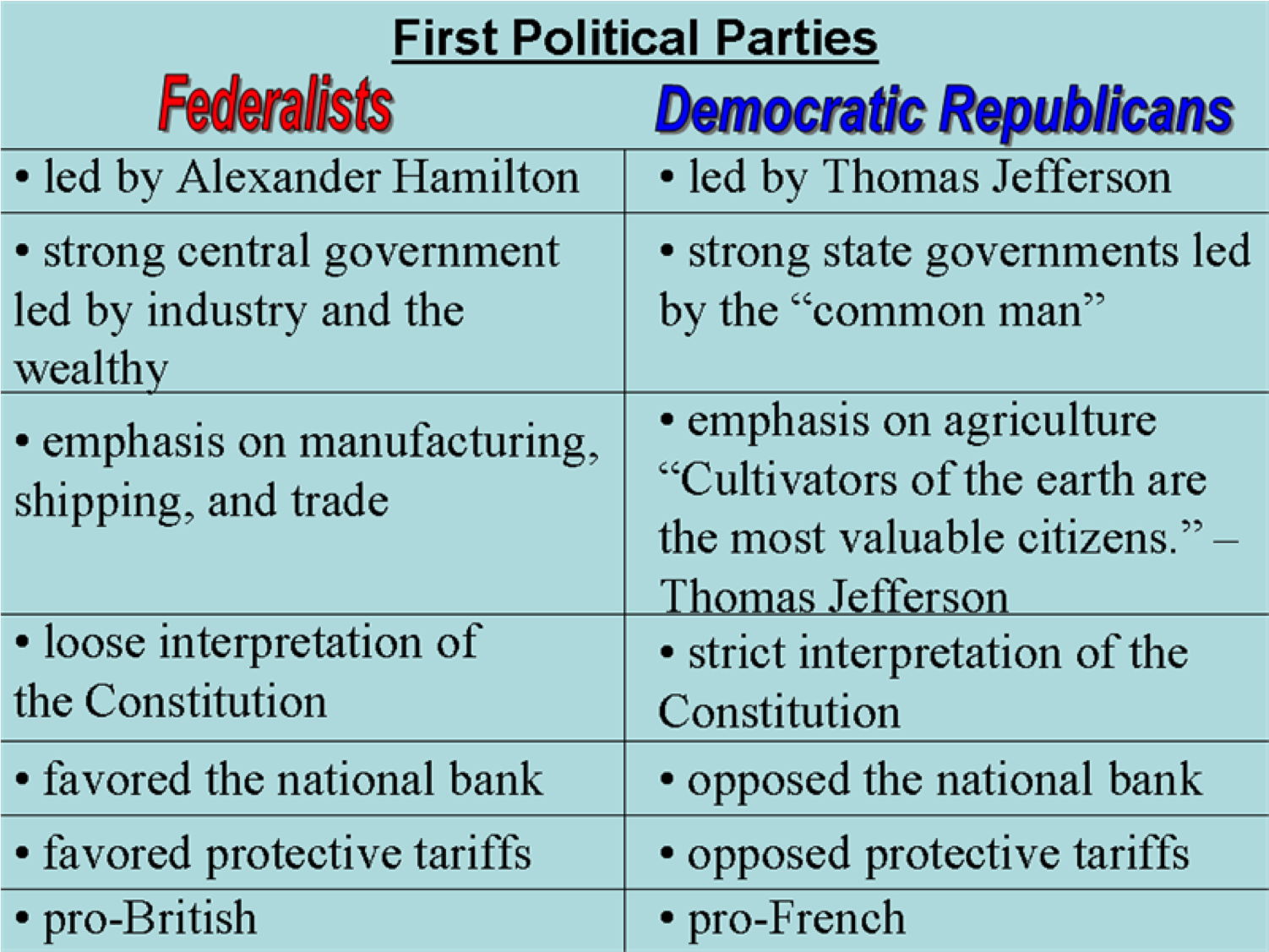 What were the similarities between the democratic republican and what were the similarities between the democratic republican and the federalist party pooptronica Choice Image