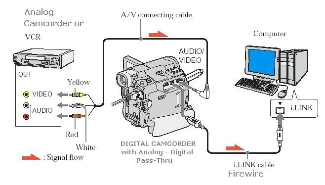 vcr to pc hookup copy transfer vhs to dvd Dell E6410 Laptop Diagram