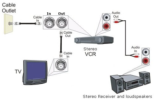 diagram_hookup_tv_rf_vcr_stereo hookup diagram cable tv stereo system RCA Cable Wiring Diagram at alyssarenee.co