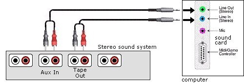 Pc Computer Stereo Audio Hookup
