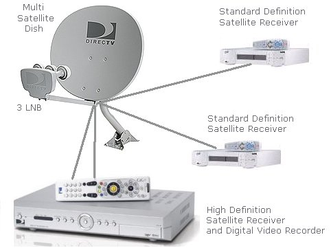 tv_sat_3lnb_hd_dvr satellite tv hd dvr multi satellite dish hookup DirecTV Genie Installation Diagram at gsmx.co