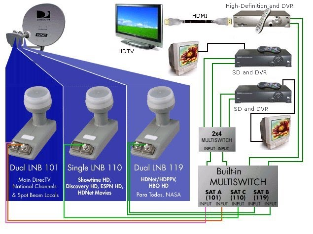 tv_sat_3lnb_recvr satellite tv hd dvr multi satellite dish hookup DirecTV Genie Installation Diagram at gsmx.co