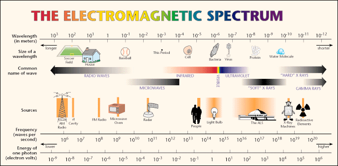 Electro_Magnetic_Spectrum.png