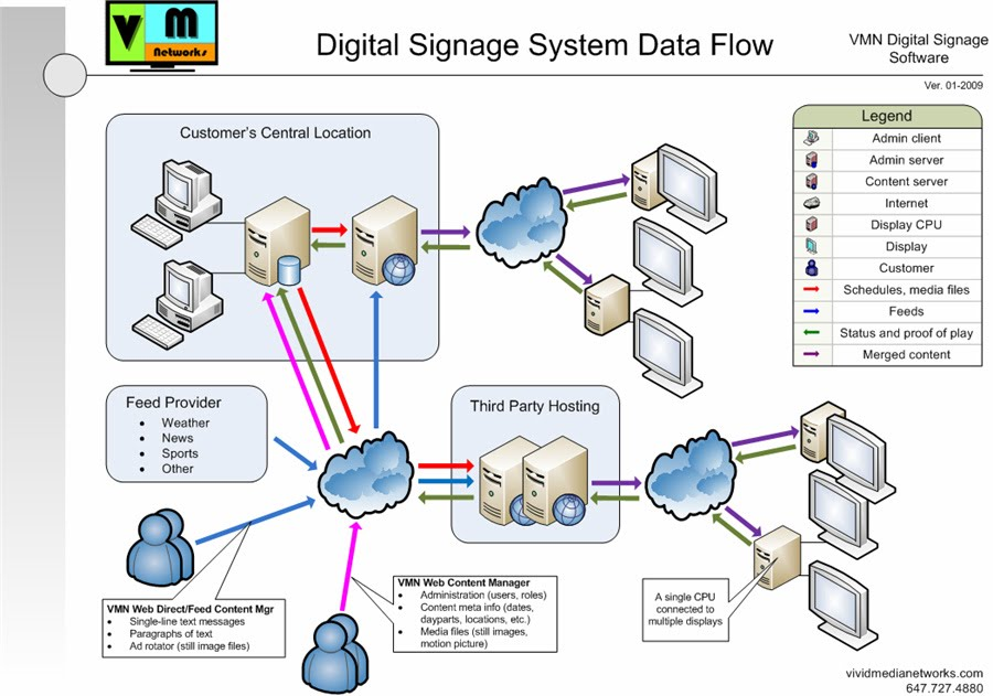Vmn System Data Flow Diagram Vivid Media Networks