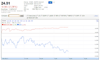 Google Finance VXX chart Mar 1, 2012 1356