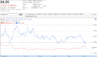 Google Finance chart VXX S&P 500 Mat 5, 2012
