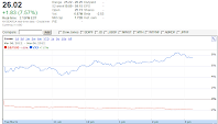 Google Finance chart VXX Mar 6, 2012 1515