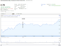 Google Finance chart XIV Mar 7, 2012 1154 AM