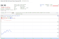 Google Finance chart VXX Mar 8, 2012 1040