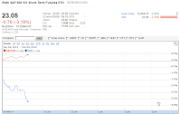 Google Finance chart VXX Mar 9, 2012 1025