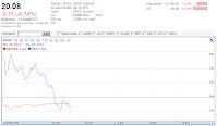 20120320 VXX forecast 1132