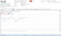 20120328 VXX Chart1222