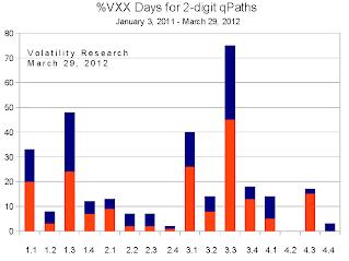 20120401b VXX chart days crop