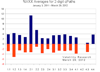 20120401b VXX chart averages crop