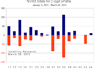 20120401b VXX chart totals crop.png