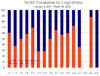 20120401c probabilities chart crop.png