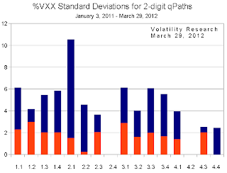 20120401c Standard Deviations chart crop