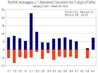 20120401c averages +- Standard Deviations chart. crop