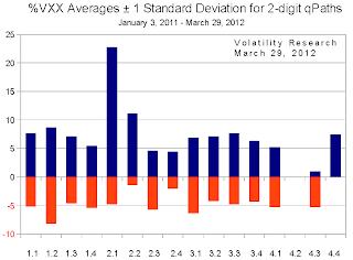 20120401c averages +- Standard Deviations chart. crop