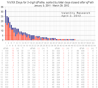 20120402d 3 digit VXX chart days crop