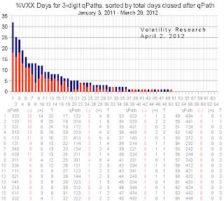 20120402d 3 digit VXX chart days crop