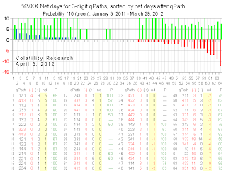 20120403a chart net probability days crop
