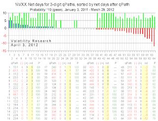 20120403a chart net probability days crop