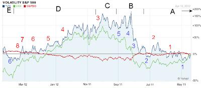 20120415e VIX,VXX,SP500 1-year chart with color code A,B,C,D,E