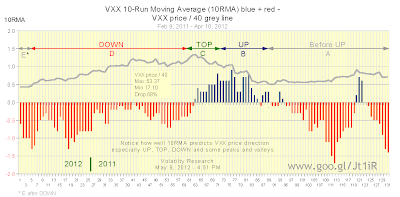 VXX 10-Run Moving Average (10RMA), Feb 9, 2011 - Apr 10, 2012