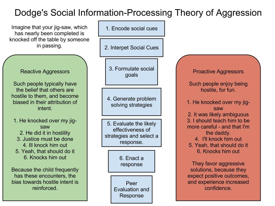 chapter 7 social process theory Study 20 sociology 101 chapter 7 flashcards from lianne r on studyblue.