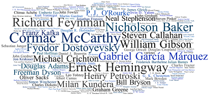 word cloud of author names